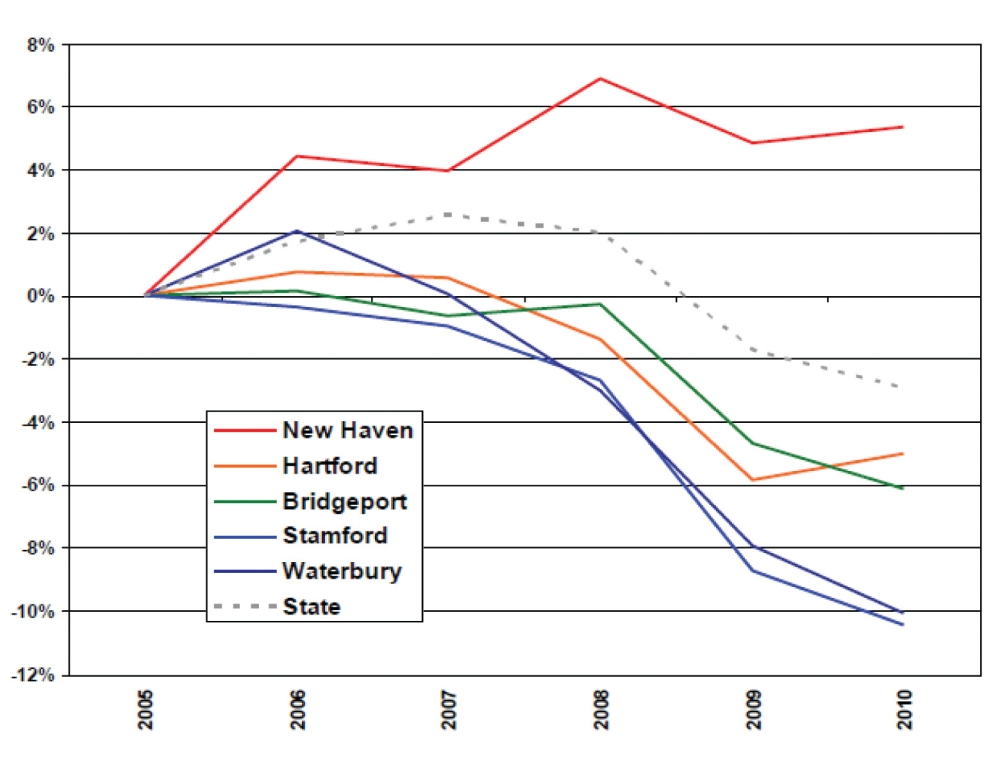 Figure 12_Percent Job Growth in Last 5 Years_New Haven v CT