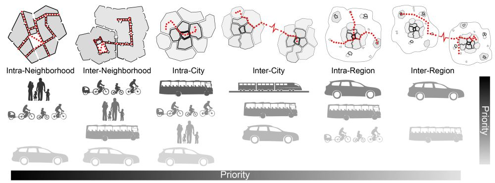 Figure 15_Diagram of Transportation Priorities