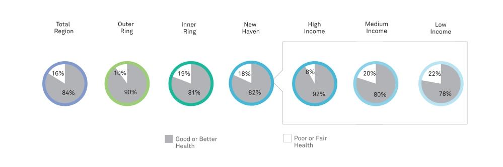 Figure 15_Self-Rated Health Status, Fall 2012_pg 50