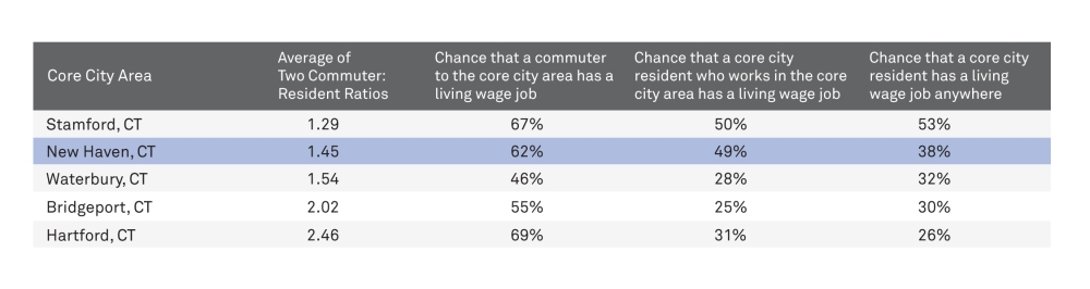 Figure 7_Job Access by Core City Residents_pg 34