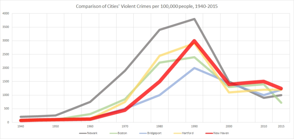 Violent Crime Rate Comparison 1940-2015