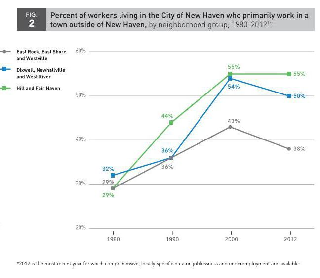 new-haven-employment-and-residency