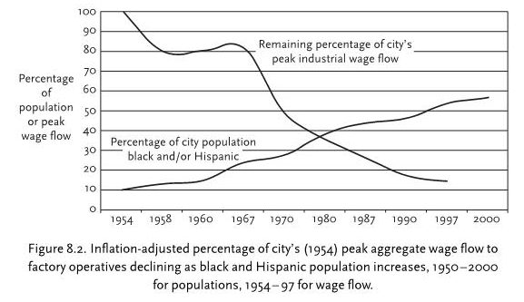 black & hispanic population v industrial wages